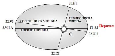 На 5 јануари Земјата најблиску до Сонцето за 2012!