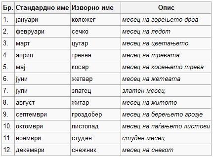 За имињата на месеците во годината