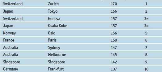 Најскапите градови во светот во 2011 година