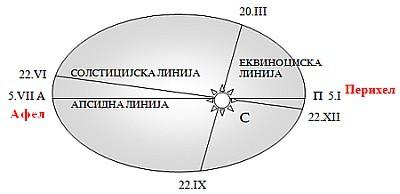 Утре (5 јули) Земјата ќе биде најдалеку од Сонцето за 2012 година
